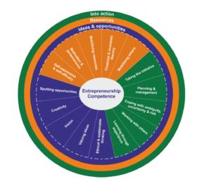 Bacigalupo, M., Kampylis, P., Punie, Y., Van den Brande, G. (2016). EntreComp: The Entrepreneurship Competence Framework. Luxembourg: Publication Office of the European Union; EUR 27939 EN; doi:10.2791/593884 pagina 11 figura 2